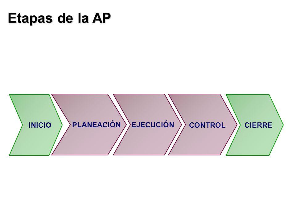 Etapas de la AP INICIO PLANEACIÓNEJECUCIÓN CONTROL CIERRE