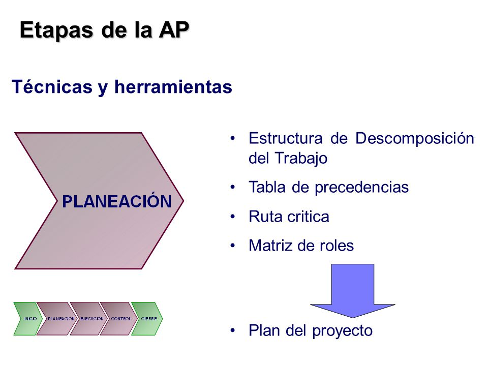 Etapas de la AP Etapas de la AP Técnicas y herramientas Estructura de Descomposición del Trabajo Tabla de precedencias Ruta critica Matriz de roles Pl