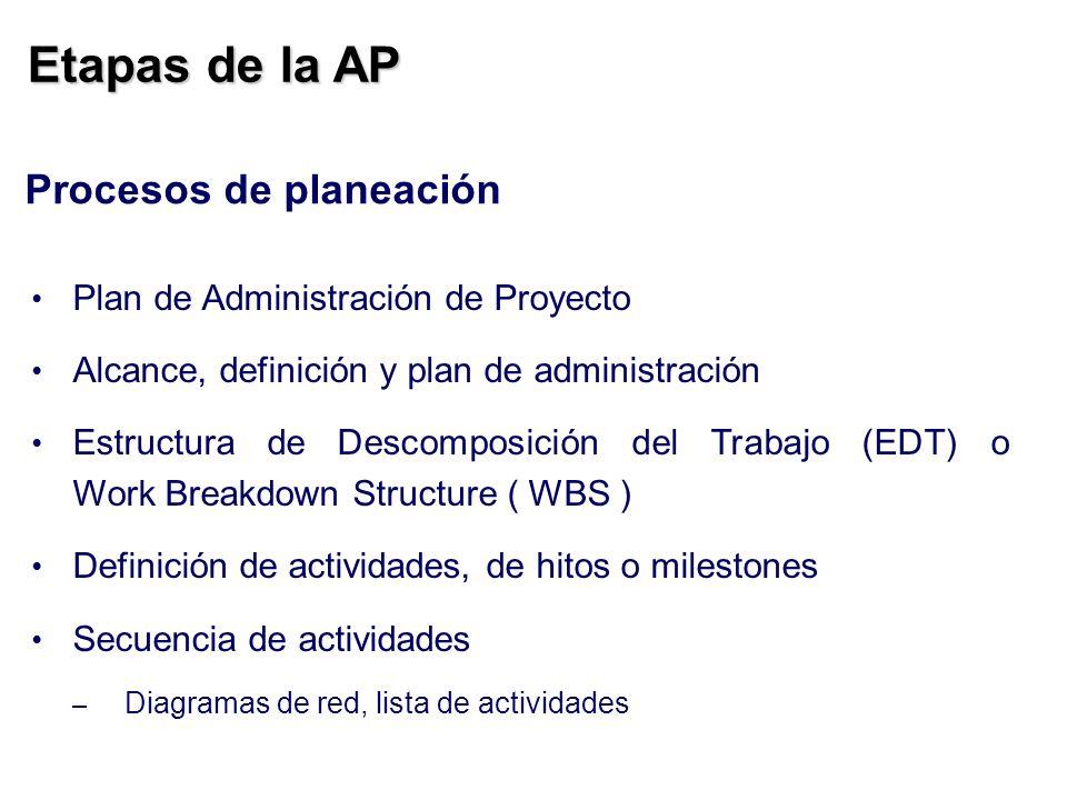 Etapas de la AP Procesos de planeación Plan de Administración de Proyecto Alcance, definición y plan de administración Estructura de Descomposición de