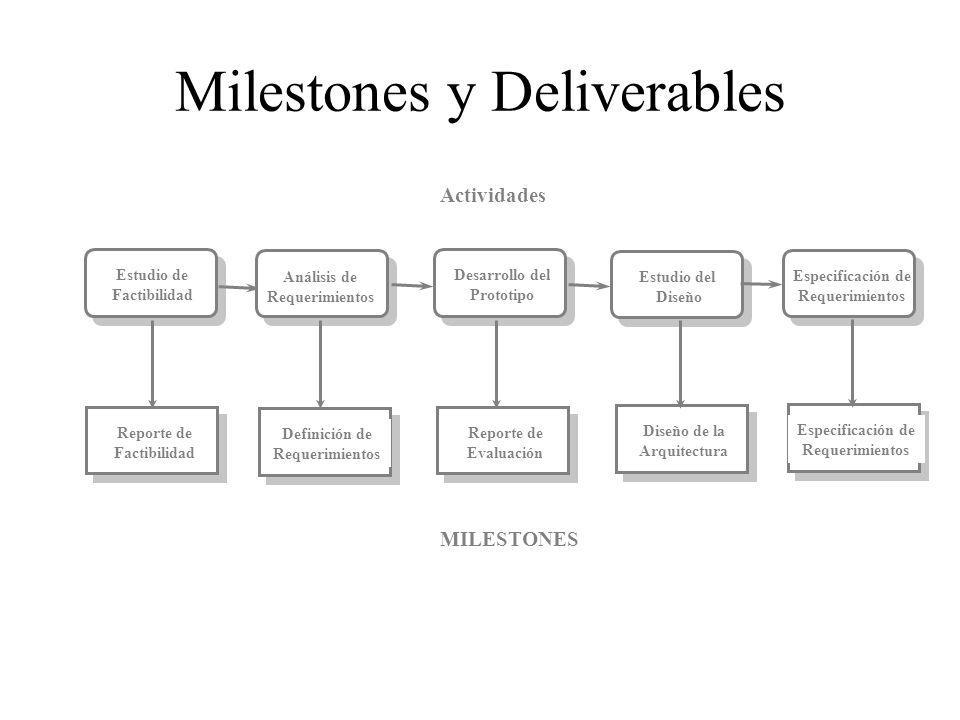 Milestones y Deliverables Estudio de Factibilidad Análisis de Requerimientos Reporte de Factibilidad Desarrollo del Prototipo Estudio del Diseño Diseñ