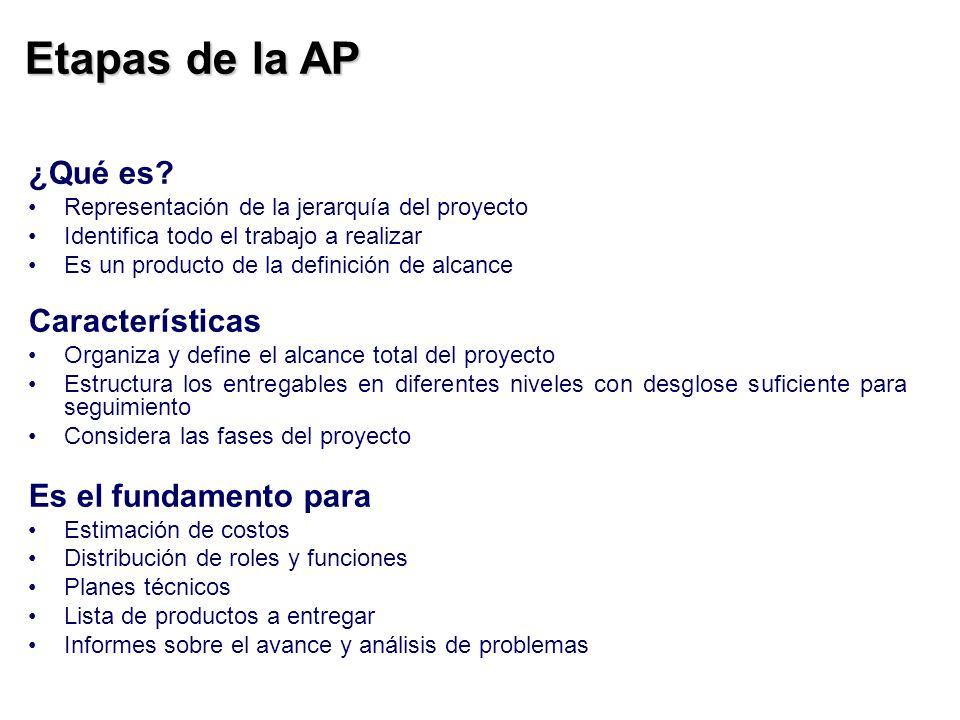Etapas de la AP ¿Qué es? Representación de la jerarquía del proyecto Identifica todo el trabajo a realizar Es un producto de la definición de alcance