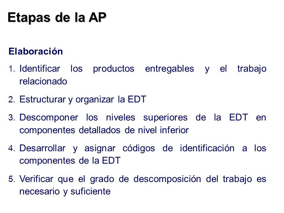 Etapas de la AP Elaboración 1. Identificar los productos entregables y el trabajo relacionado 2. Estructurar y organizar la EDT 3. Descomponer los niv
