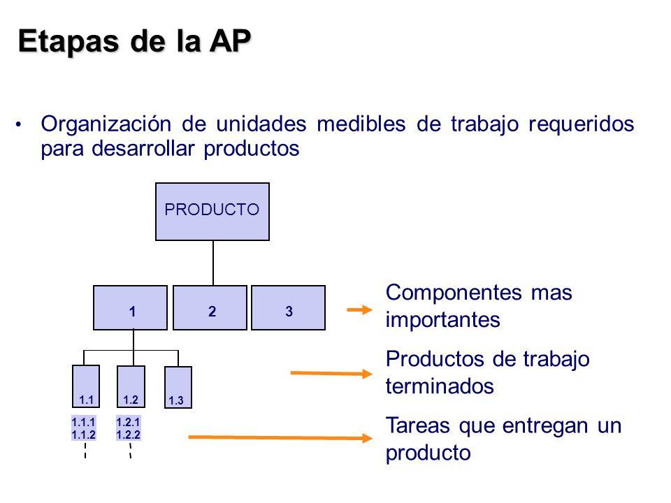 Etapas de la AP 1.2 1.3 1.1 Componentes mas importantes Productos de trabajo terminados Tareas que entregan un producto 1.1.1 1.1.2 1.2.1 1.2.2 123 PR