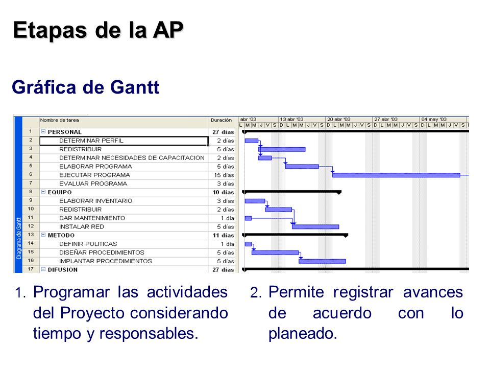 Etapas de la AP Gráfica de Gantt 2. Permite registrar avances de acuerdo con lo planeado. 1. Programar las actividades del Proyecto considerando tiemp