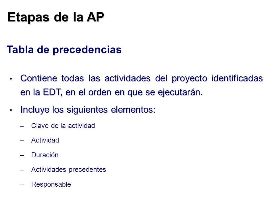 Etapas de la AP Tabla de precedencias Contiene todas las actividades del proyecto identificadas en la EDT, en el orden en que se ejecutarán. Contiene