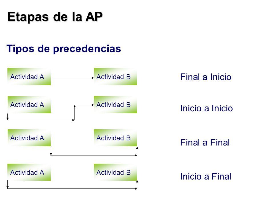 Actividad AActividad B Final a Inicio Inicio a Inicio Final a Final Inicio a Final Actividad A Actividad B Actividad AActividad B Actividad AActividad