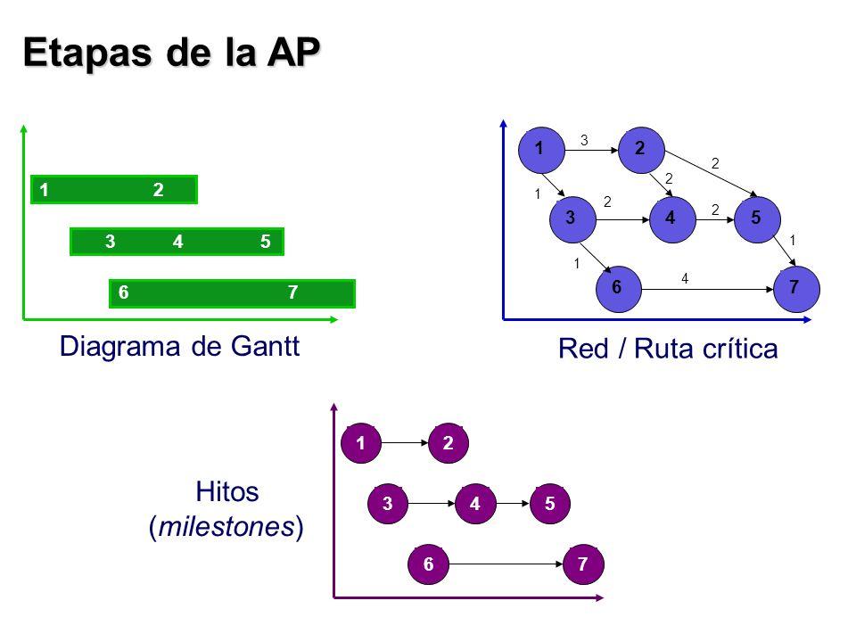 Etapas de la AP 12 3 7 45 6 12 35 76 4 Diagrama de Gantt Hitos (milestones) 12 35 76 4 4 3 2 2 1 2 2 1 1 Red / Ruta crítica