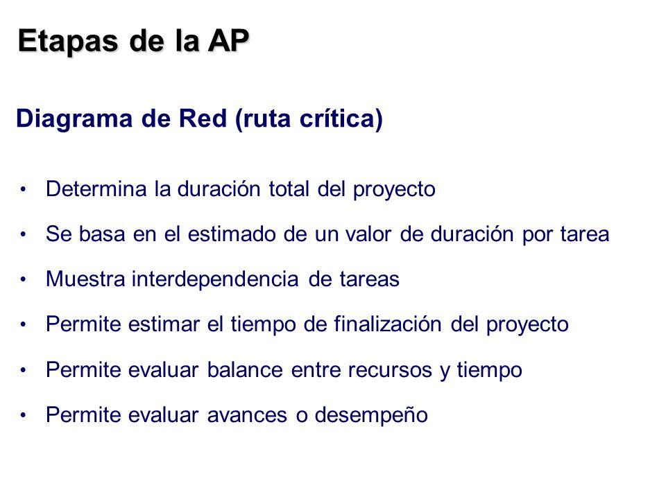 Etapas de la AP Diagrama de Red (ruta crítica) Determina la duración total del proyecto Se basa en el estimado de un valor de duración por tarea Muest