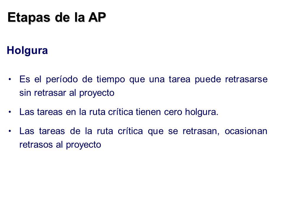Etapas de la AP Es el período de tiempo que una tarea puede retrasarse sin retrasar al proyecto Las tareas en la ruta crítica tienen cero holgura. Las