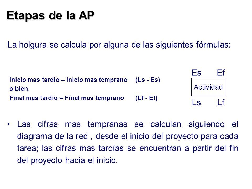 Etapas de la AP Las cifras mas tempranas se calculan siguiendo el diagrama de la red, desde el inicio del proyecto para cada tarea; las cifras mas tar