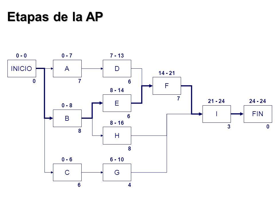 Etapas de la AP INICIOA B C D E H G F IFIN 07 6 6 8 46 8 30 7 0 - 00 - 77 - 13 14 - 21 21 - 2424 - 24 8 - 14 0 - 8 0 - 6 8 - 16 6 - 10
