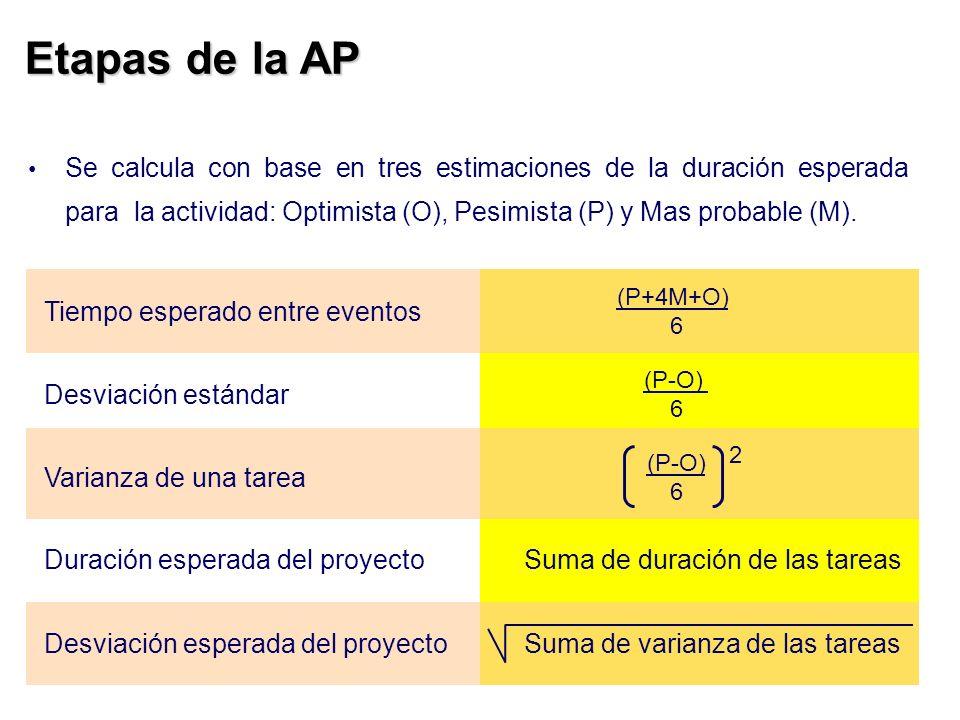 Etapas de la AP Se calcula con base en tres estimaciones de la duración esperada para la actividad: Optimista (O), Pesimista (P) y Mas probable (M). T