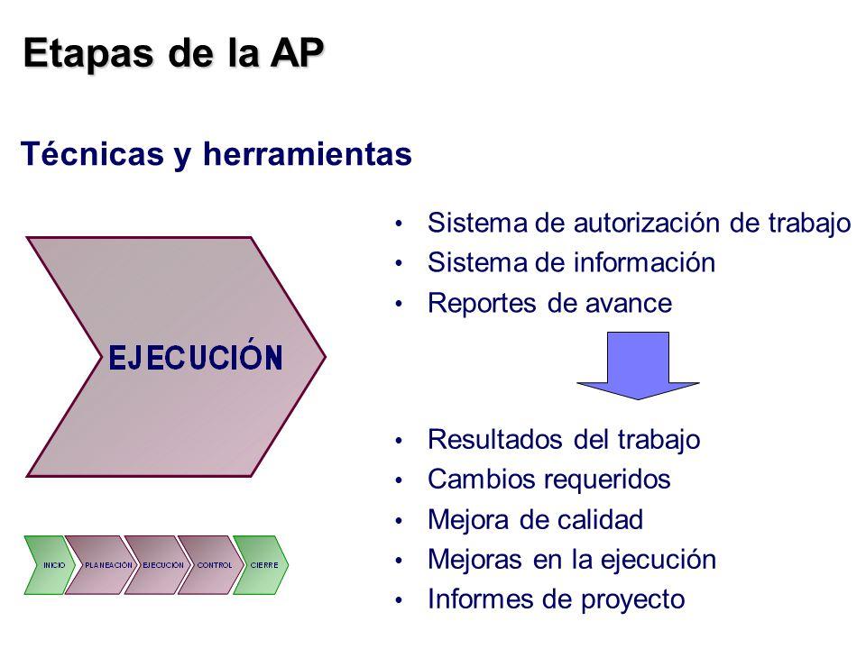 Etapas de la AP Técnicas y herramientas Sistema de autorización de trabajo Sistema de información Reportes de avance Resultados del trabajo Cambios re