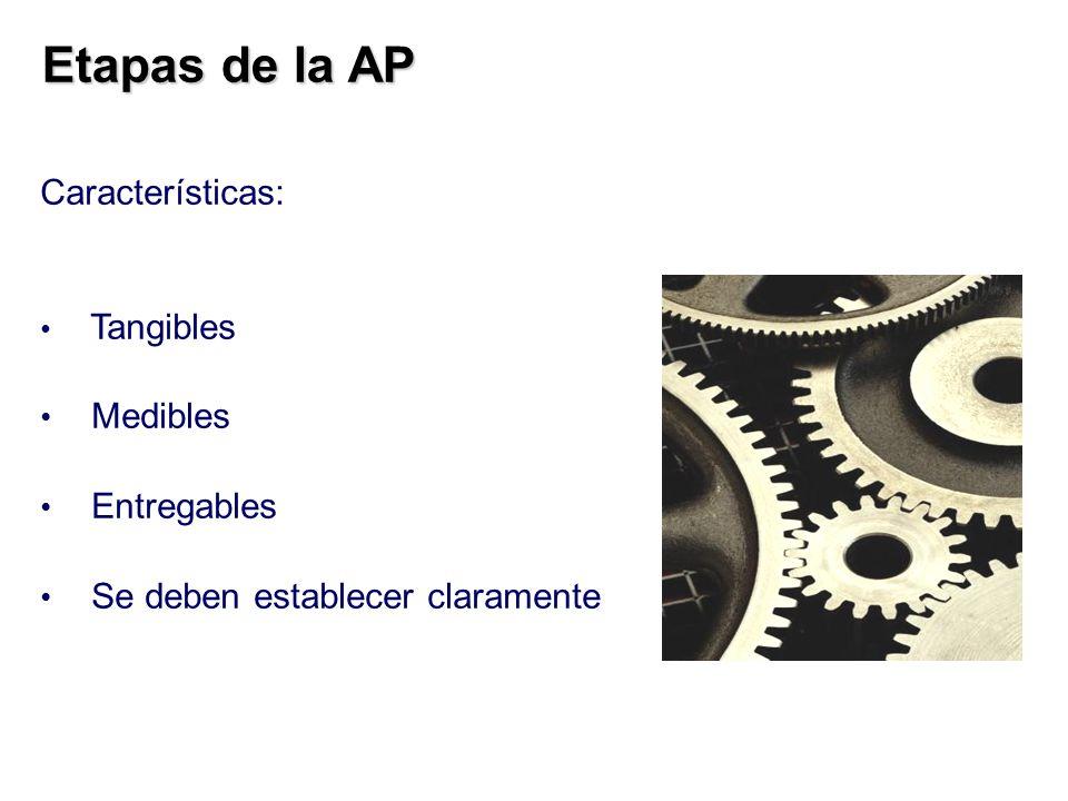Etapas de la AP Etapas de la AP Características: Tangibles Medibles Entregables Se deben establecer claramente