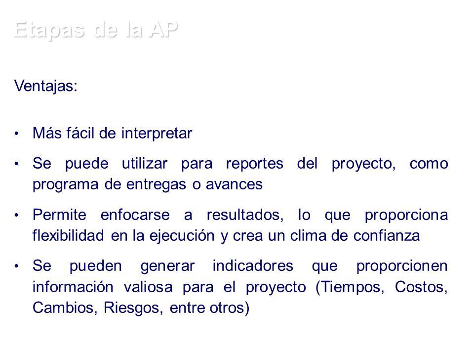 Etapas de la AP Ventajas: Más fácil de interpretar Se puede utilizar para reportes del proyecto, como programa de entregas o avances Permite enfocarse