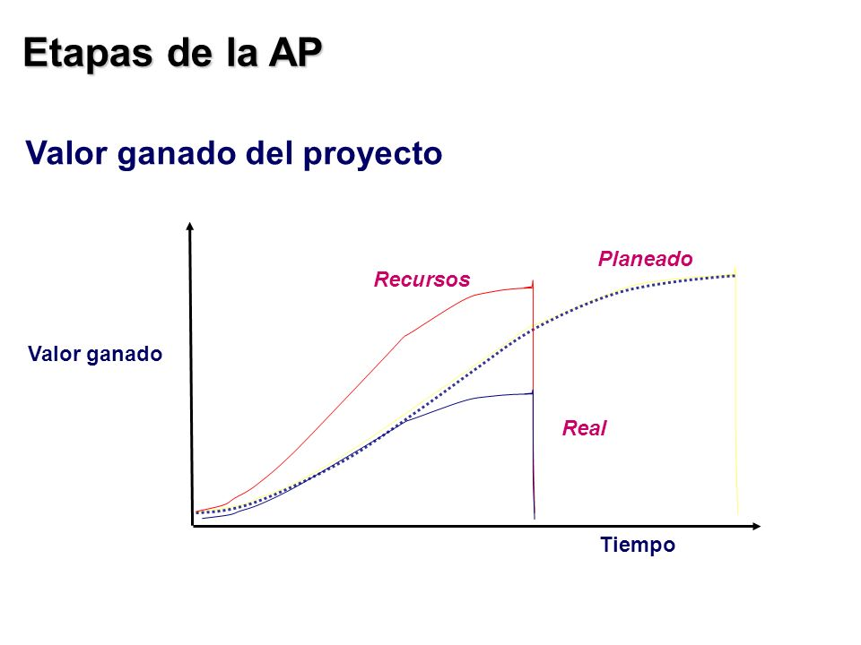 Etapas de la AP Valor ganado Planeado Tiempo Valor ganado del proyecto Recursos Real