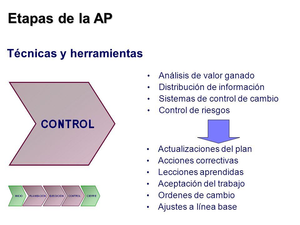 Etapas de la AP Técnicas y herramientas Análisis de valor ganado Distribución de información Sistemas de control de cambio Control de riesgos Actualiz