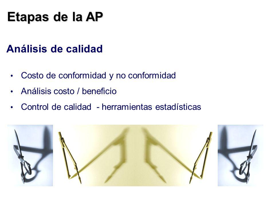 Etapas de la AP Análisis de calidad Costo de conformidad y no conformidad Análisis costo / beneficio Control de calidad - herramientas estadísticas