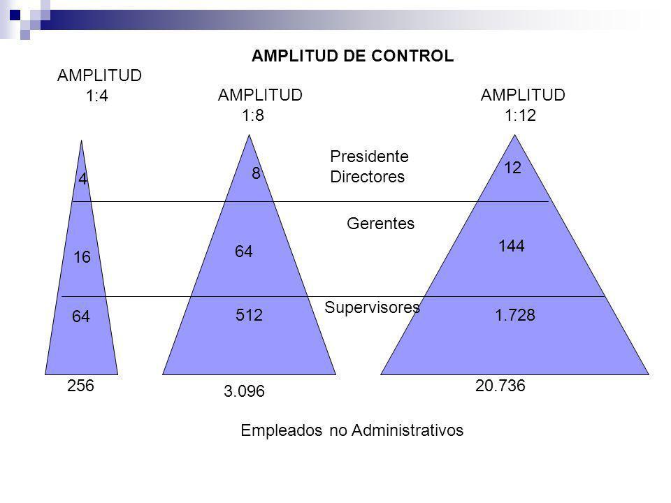 64 512 1.728 AMPLITUD DE CONTROL AMPLITUD 1:4 AMPLITUD 1:8 AMPLITUD 1:12 16 64 144 4 8 12 Presidente Directores Gerentes Supervisores 256 3.096 20.736