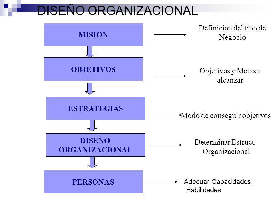 DISEÑO ORGANIZACIONAL MISION OBJETIVOS Definición del tipo de Negocio Objetivos y Metas a alcanzar ESTRATEGIAS DISEÑO ORGANIZACIONAL Modo de conseguir