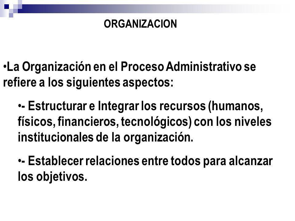 La Organización en el Proceso Administrativo se refiere a los siguientes aspectos: - Estructurar e Integrar los recursos (humanos, físicos, financiero