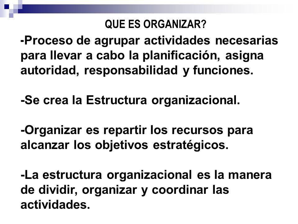 QUE ES ORGANIZAR? - Proceso de agrupar actividades necesarias para llevar a cabo la planificación, asigna autoridad, responsabilidad y funciones. -Se