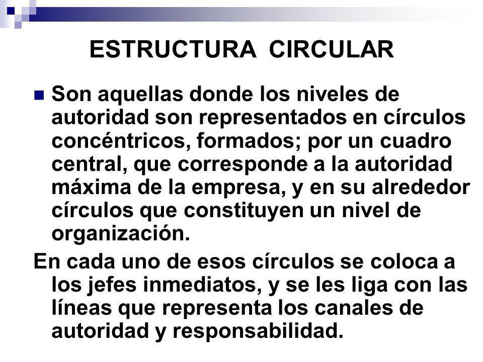 ESTRUCTURA CIRCULAR Son aquellas donde los niveles de autoridad son representados en círculos concéntricos, formados; por un cuadro central, que corre