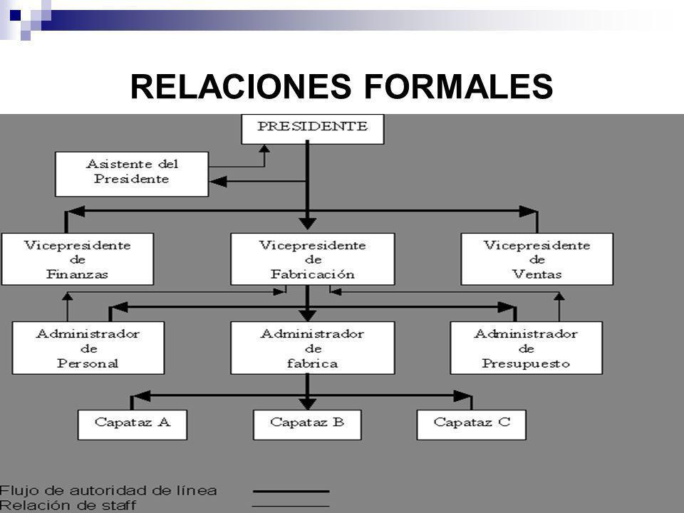 RELACIONES FORMALES