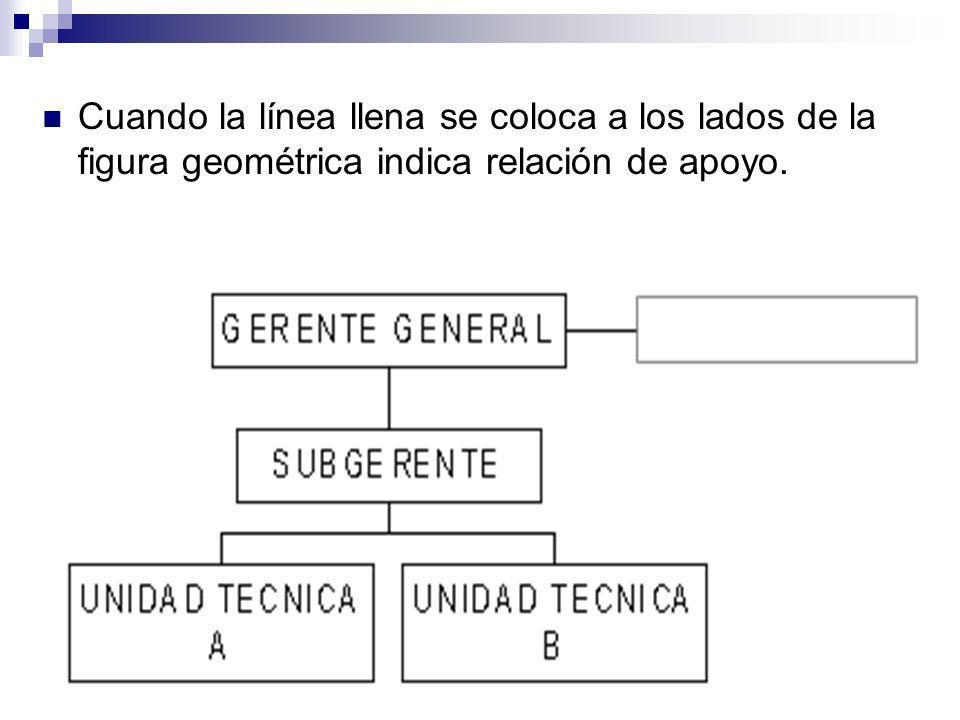 Cuando la línea llena se coloca a los lados de la figura geométrica indica relación de apoyo.