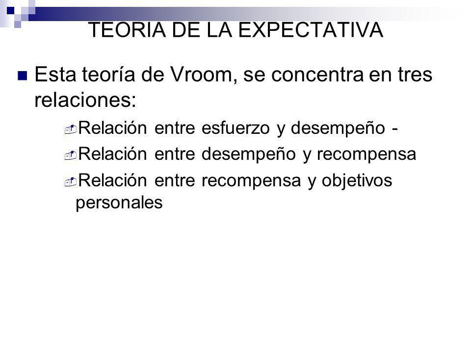TEORIA DE LA EXPECTATIVA Esta teoría de Vroom, se concentra en tres relaciones: Relación entre esfuerzo y desempeño - Relación entre desempeño y recom