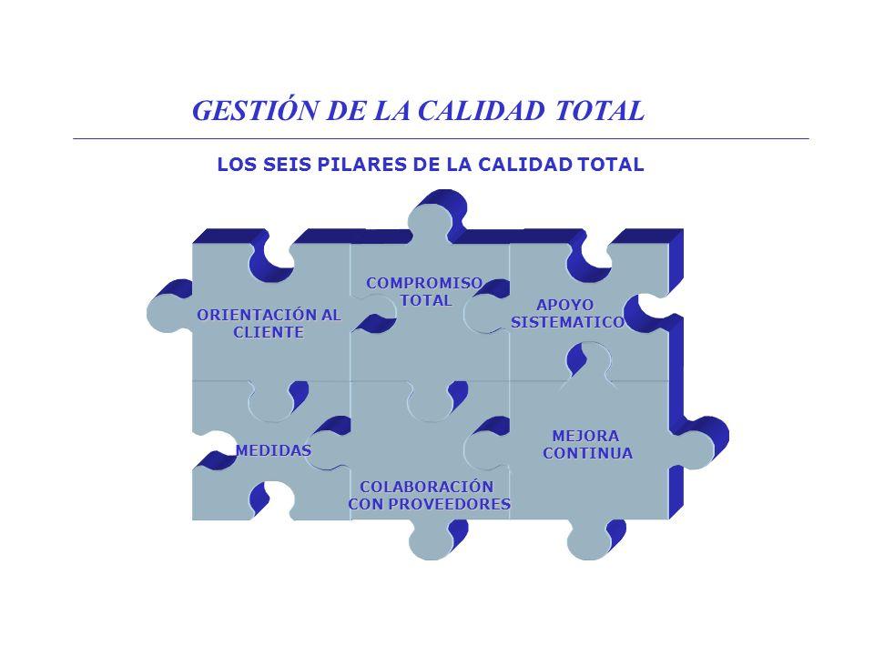 MEJORA CONTINUA (CICLO DE DEMING I) Plan CheckDo Act Índice de calidad Tiempo GESTIÓN DE LA CALIDAD TOTAL