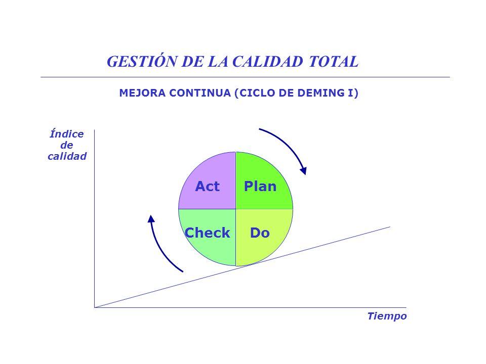 MEJORA CONTINUA (CICLO DE DEMING II) PLAN 1.DESCUBRIR EL DESPILFARRO, ASUMIR EL FALLO 2.