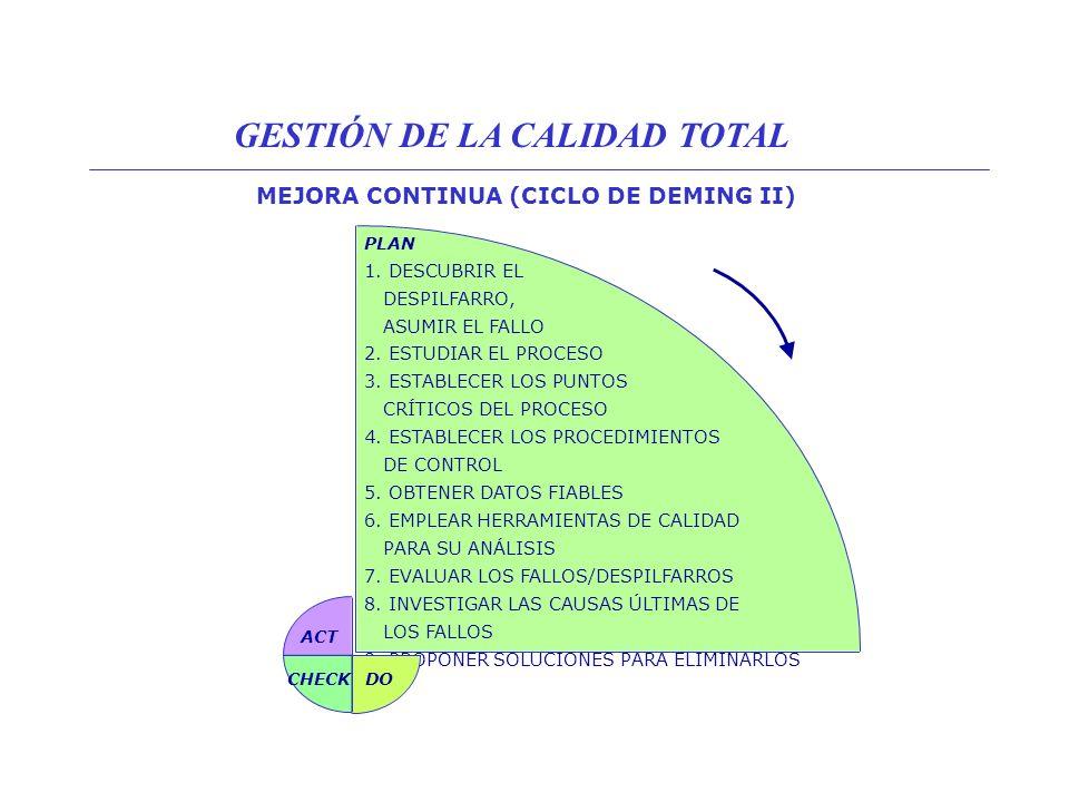 MEJORA CONTINUA (CICLO DE DEMING III) DO 10.PROBAR LAS SOLUCIONES EN PEQUEÑA ESCALA CHECK 11.