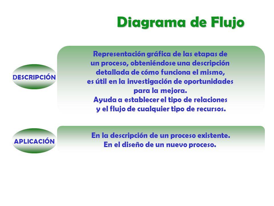 Diagrama de Flujo PROCEDIMIENTOPROCEDIMIENTO DESCRIBIENDO UN PROCESO EXISTENTE: » Identificar el inicio y el final de un proceso.