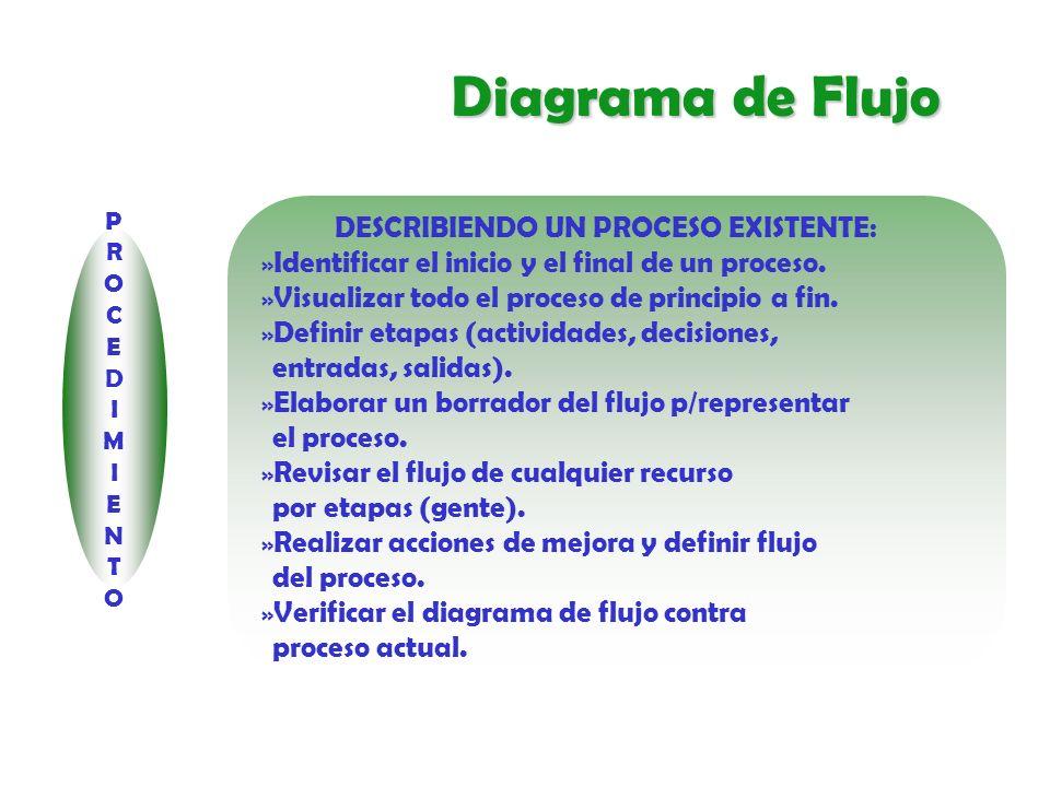 Diagrama de Flujo PROCEDIMIENTO DISEÑANDO UN NUEVO PROCESO: » Identificar el objetivo del proceso.