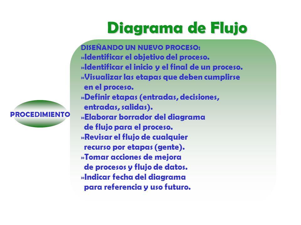 Diagrama de Flujo Solicitud de pedido de mesa bancos Comprobación de existencias ¿Son suficientes.