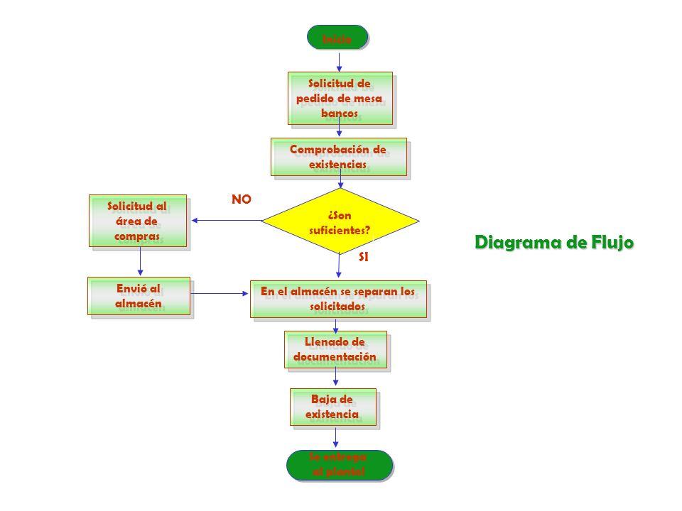 HERRAMIENTAS PARA LA MEJORA CONTINUA TORMENTA DE IDEAS DIAGRAMA DE PARETO DIAGRAMA DE CAUSA - EFECTO (ISHIKAWA) DIAGRAMA DE FLUJO MANUALES DE PROCEDIMIENTOS Y ORGANIZACIÓN MANUALES DE PROCEDIMIENTOS Y ORGANIZACIÓN FORMATO DE ACUERDOS INDICADORES DIAGRAMA DE CONTROL
