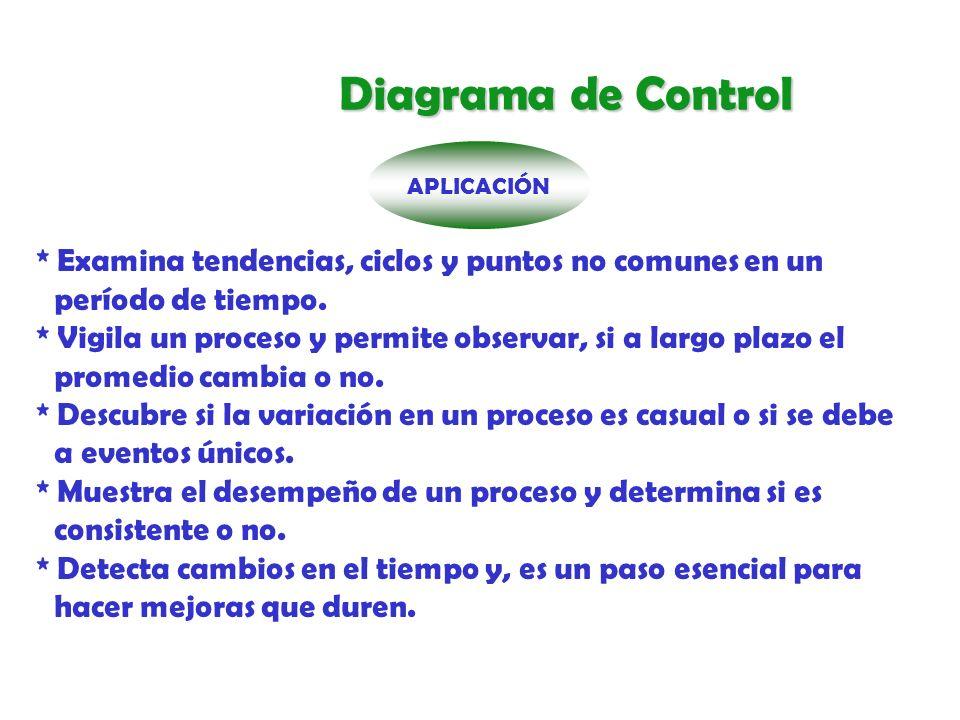 Los límites de control se calculan tomando datos de un proceso mediante muestras en fórmulas apropiadas.