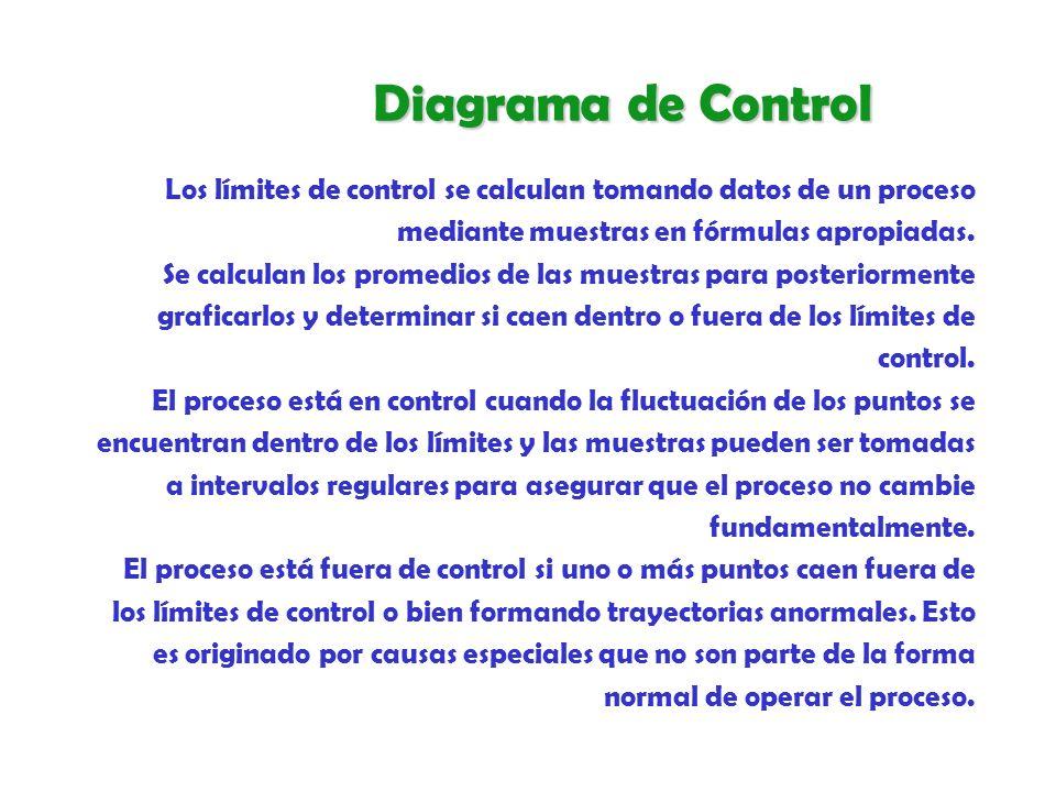 Los límites de control se calculan tomando datos de un proceso mediante muestras en fórmulas apropiadas. Se calculan los promedios de las muestras par