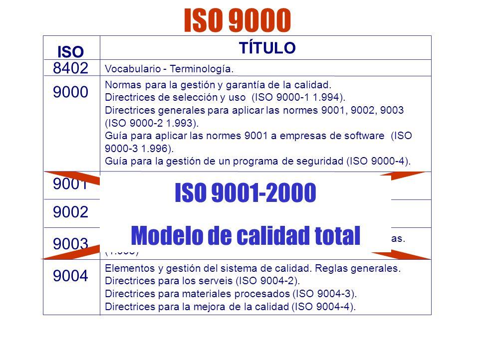 Las normas ISO Normas de la versión 2000 ISO 9000:2000.