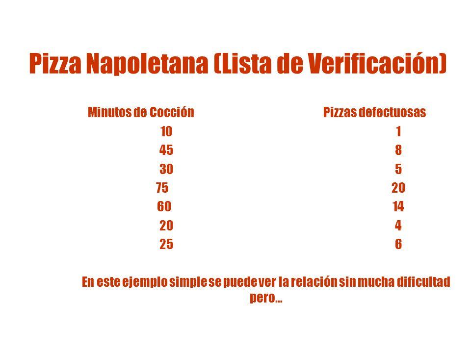 Diagrama de dispersión Es más fácil ver la relación directa Tiempo de Cocción (minutos) Pizzas defectuosas