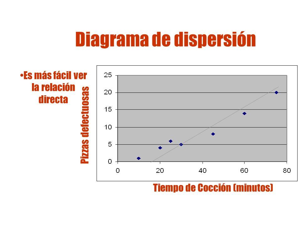 Diagrama de dispersión Como herramienta de calidad: ¿qué le dice a la Gerencia de Pizzas Napoletana respecto a sus procesos.