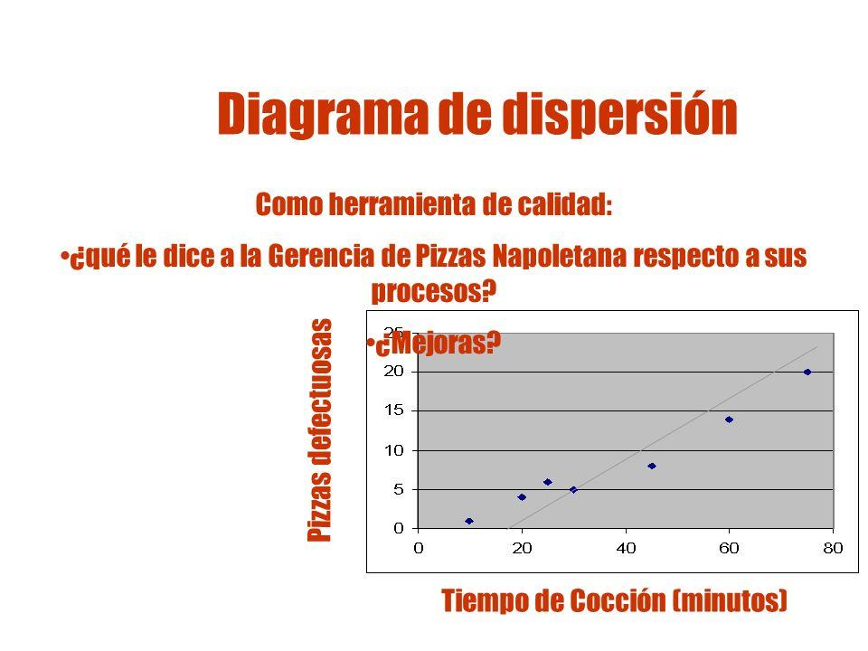 Representación gráfica Diagramas X/Y de dos dimensiones Se usan para mostrar la relación entre variables independientes (x) y dependientes (y)