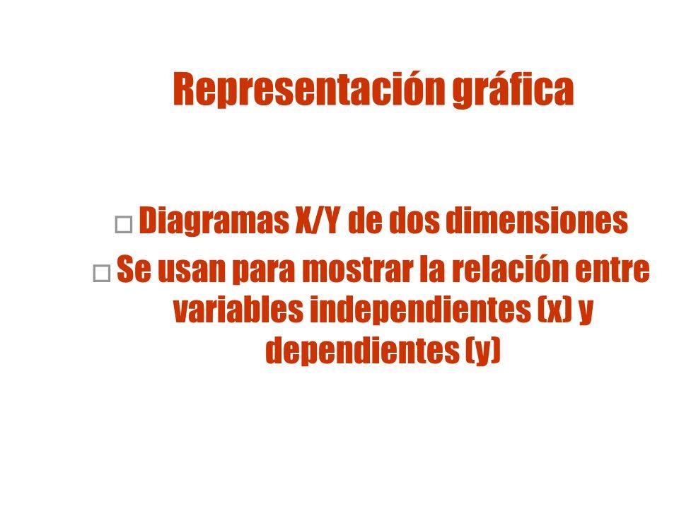 Histogramas Un histograma es: Diagrama de barras Se usa para representar gráficamente grupos de datos
