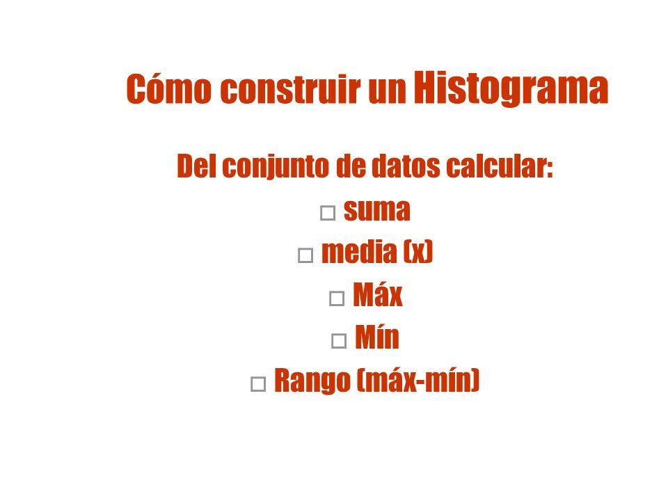 Cómo construir un Histograma Use el rango para estimar el inicio y el final Calcular el ancho de cada columna dividiendo el rango por el número de columnas Rango # de Columnas = Ancho