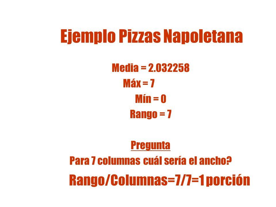 Pizzas Napoletana El Análisis Pareto Analysis resulta en el siguiente gráfico: Porciones de Pizza # órdenes 2143756