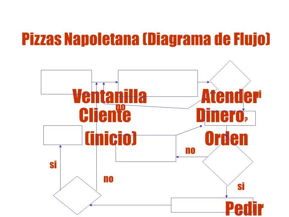 ¿Cómo podríamos usar el diagrama de flujo para analizar ideas de mejoras a partir del Histograma.