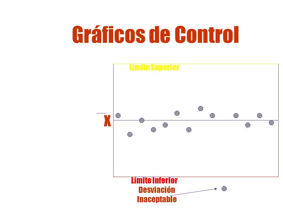 Gráfico de Control La Administración de Pizzas Napoletana quiere usar el gráfico de control Diámetro Promedio = 40 cm Límite Superior = 42 cm Límite Inferior = 38 cm