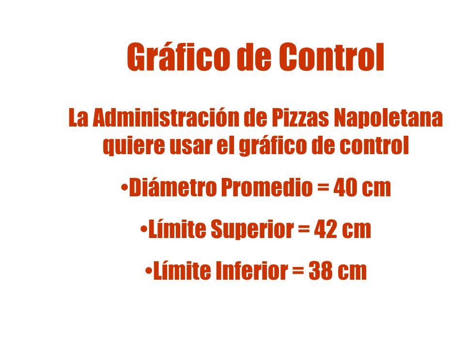 Gráfica de Control Límite Superior 42 cm Límite Inferior 38 cm Pizza pequeña X 40 cm =