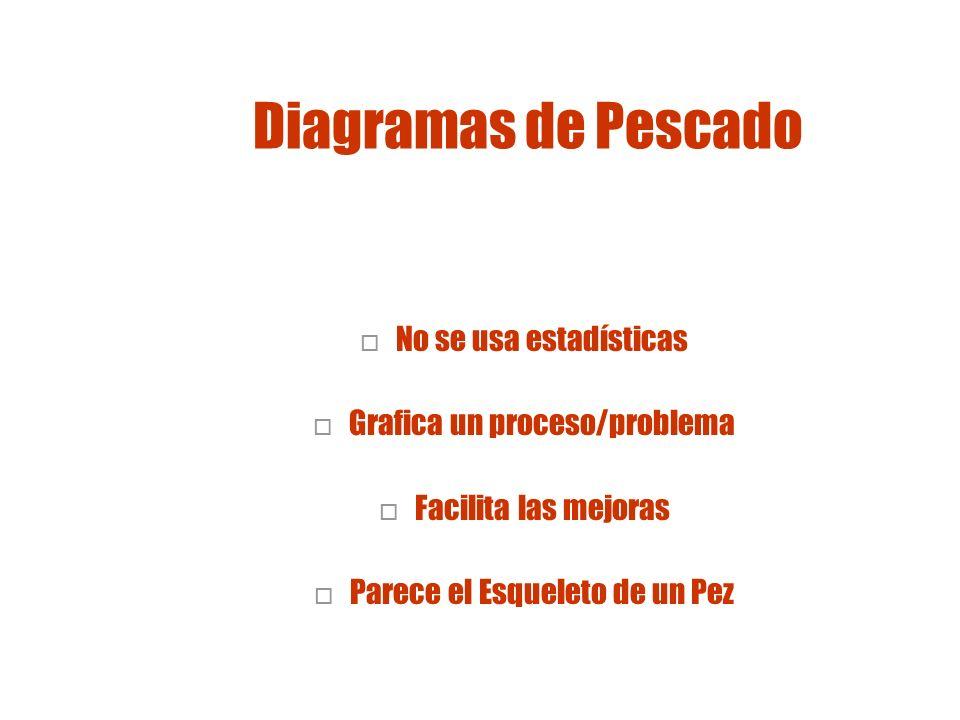 Construyendo un Diagrama de Pez Paso 1 - Identificar el Problema Paso 2 - Dibujar la columna y las espinas Ejemplo: Altas pérdidas de Inventario en una farmacia Pérdida
